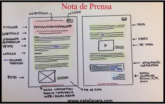 Partes informativas que tiene una nota de prensa