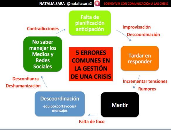 Los 5 errores de comunicación más frecuentes en crisis