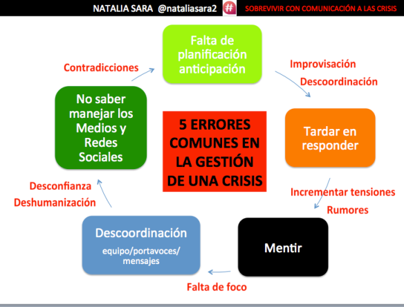Los 5 errores más frecuentes en comunicación durante la gestión de una situación de crisis.La prevención y la formación en comunicación de crisis es siempre la mejor opción para enfrentarse a los problemas.