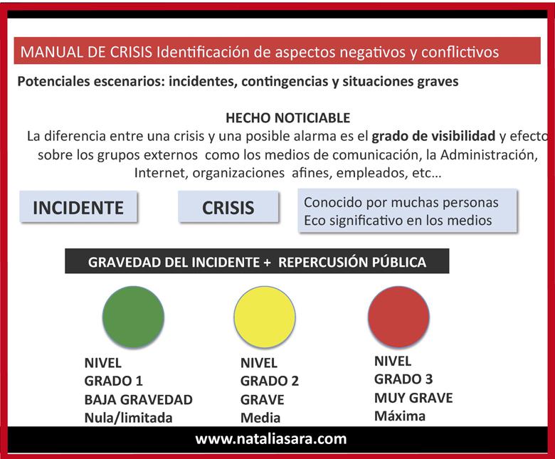 Qué Es Un Manual De Crisis Y Para Qué Sirve El Blog De Natalia Sara