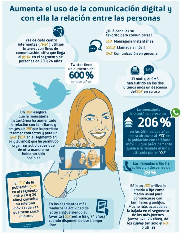 """Digitalización, redes sociales y sus efectos en la comunicación entre personas y a la hora de planificar estrategias de comunicación eficaz para empresas, organizaciones y marcas. Hoy no podemos vivir sin Internet: estamos en una sociedad digital y uno de sus rasgos es la hiperconexión y la utilización de las redes sociales, que condiciona la manera de hacer llegar los mensajes, del tipo de contenido que se emplea y la manera de relacionarse. Informe anual de """"La Sociedad de la Información en España"""" de Fundación Telefónica."""