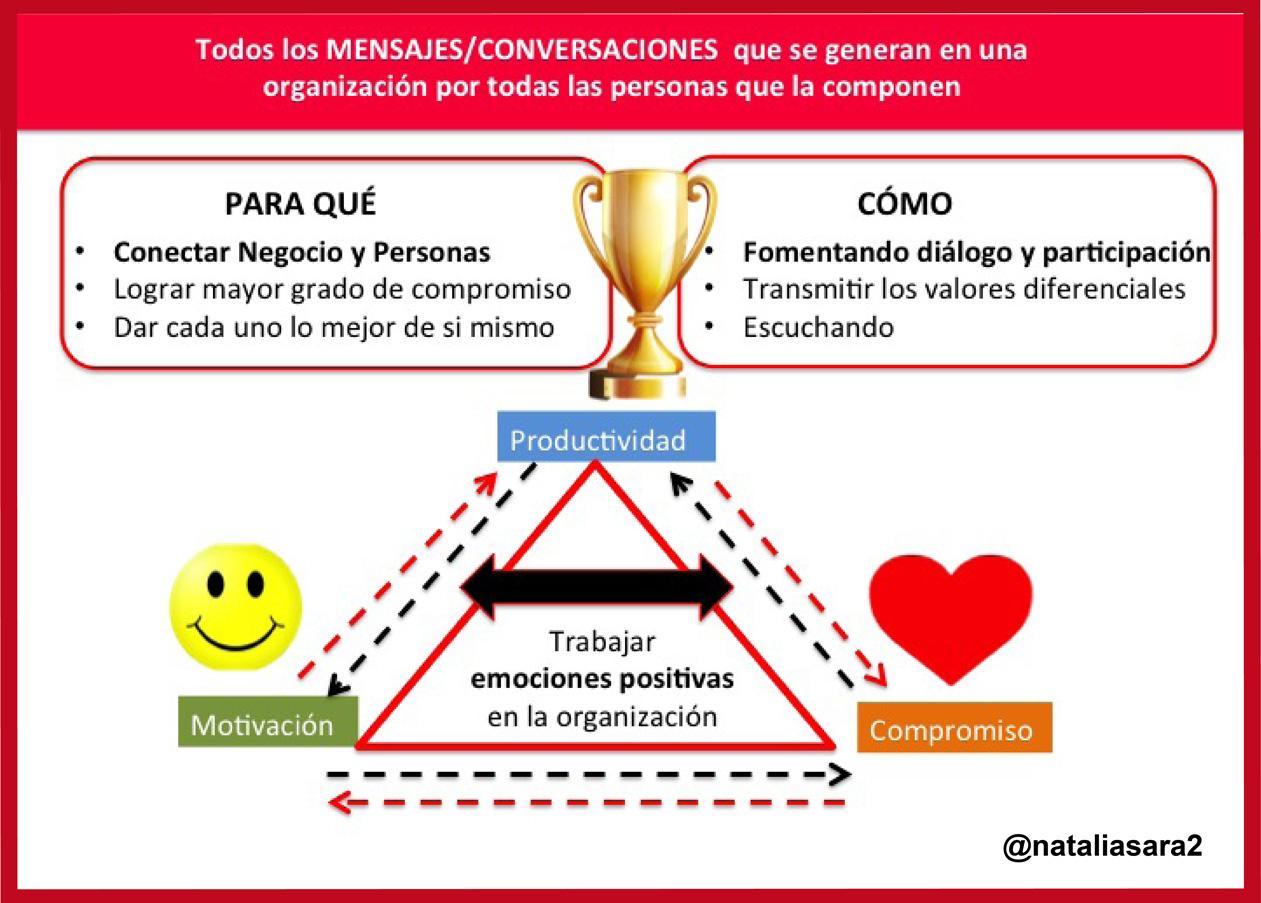 Los 5 errores en comunicación interna de las organizaciones | El ...