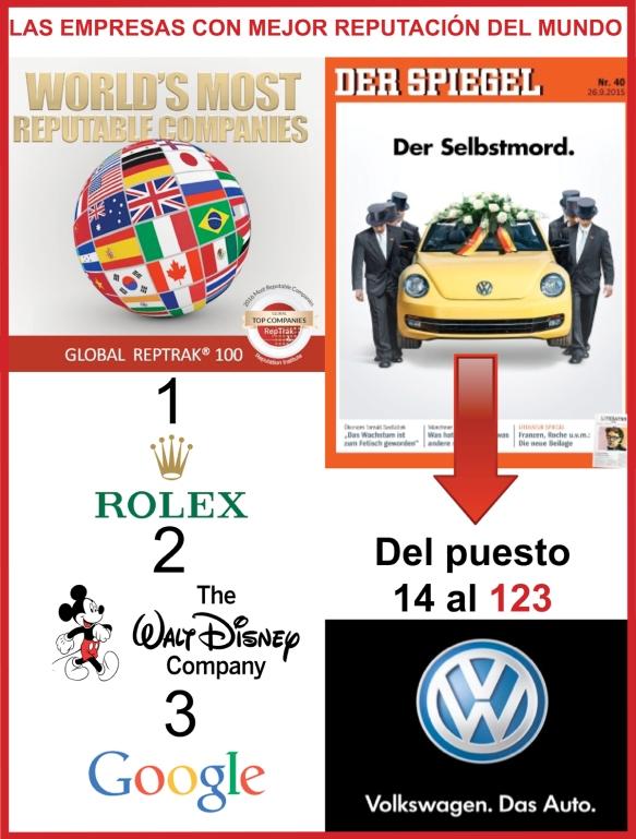La gestión estratégica de la reputación implica manejar una comunicación corporativa y marketing efectivo en una sociedad digital pero, sobre todo, la coherencia entre los valores de las marcas, de las empresas, y lo que estas realizan en realidad. El efecto de la conexión global, las redes sociales, la demanda de hipertransparencia y de aportar valor a la comunidad tienen un efecto decisivo en lo que la sociedad en general y los públicos objetivos en concreto demandan de una organización, de una marca, de una empresa. La gestión de crisis de Volkswagen y la caída de su reputación (de la posición 14 a la 123 en el ranking mundial de las empresa con mejor reputación) es un claro ejemplo de ello tras romper la confianza con el escándalo de su fraude al trucar los motores diesel. Los daños en reputación y marca encabezan, por primera vez, el ranking mundial de los mayores riesgos a los que se enfrentan hoy día las compañías y ello implica cambios en la manera de gestionar la dirección de los negocios y a la hora de enfocar la estrategia de su comunicación.