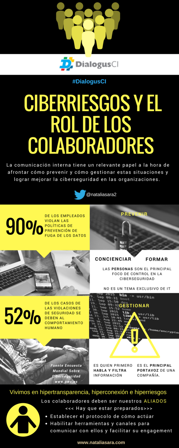 Ciberriesgos y cómo gestionar el papel de los empleados, de los colaboradores, ante este tipo de riesgos desde la estrategia preventiva de comunicación.